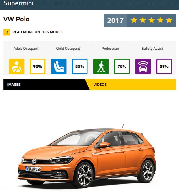 Euro NCAP 2017年度各級距最佳安全車款,你的車有上榜嗎?! SuperMini