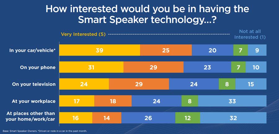 智慧喇叭有多好用? 65% 美國消費者表示用過了就回不去啦! image-9