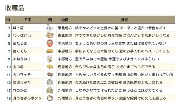 旅行青蛙(旅かえる) 史上最完整攻略解析 item-collection
