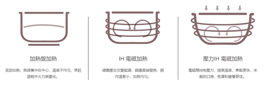 什麼是 IH 電子鍋?煮飯真的有比較好吃嗎? image-3