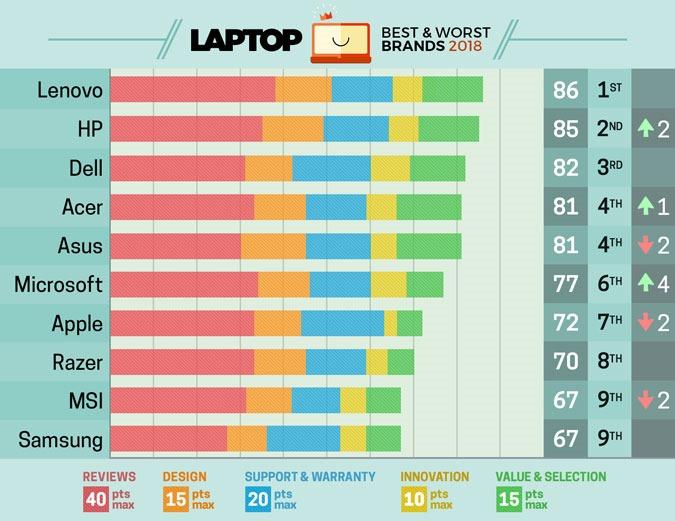 2018 筆電品牌愛好排行榜出爐! 台廠給力佔據 3 名額,蘋果光環已不再 laptop-brand-rank-2018
