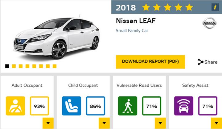 Nissan Leaf 電動車歐洲 NCAP 撞擊測試榮獲五顆星評價 EuroNCAP