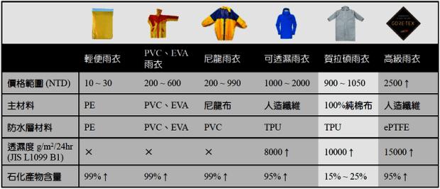 給機車通勤族的全球首件純棉式雨衣 asset_28692_image_big
