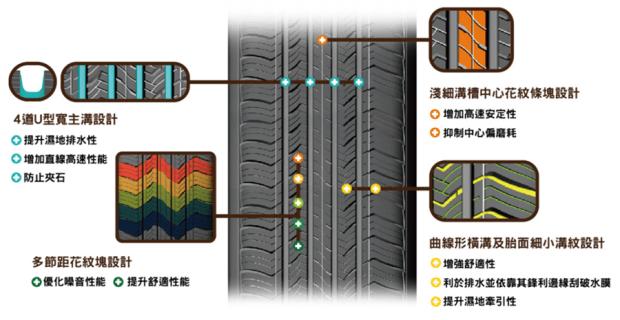 同樣是輪胎,安全性差很大!MAXXIS HPM3 SUV 輪胎試乘體驗 image-20