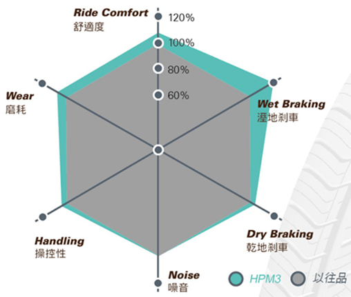 同樣是輪胎,安全性差很大!MAXXIS HPM3 SUV 輪胎試乘體驗 image-21