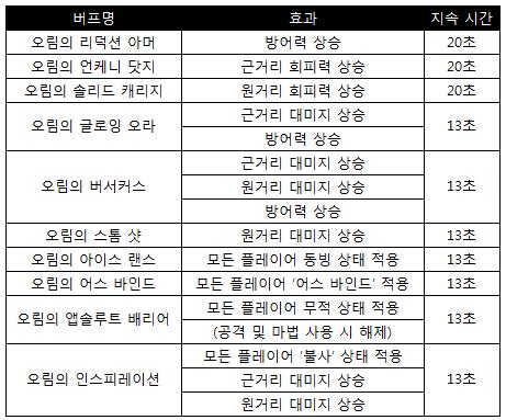 如何玩:天堂M(韓)隊伍副本,更刺激、更好玩、更難打! %E5%8F%A4%E4%BB%A3%E7%9A%84%E9%AD%94%E6%B3%95%E6%9B%B8%E7%AE%B1%E5%AD%90