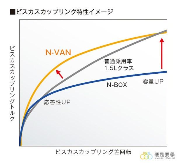 麵包車新選擇,Honda N-Van 搶攻日本輕型商用車市場 029_o