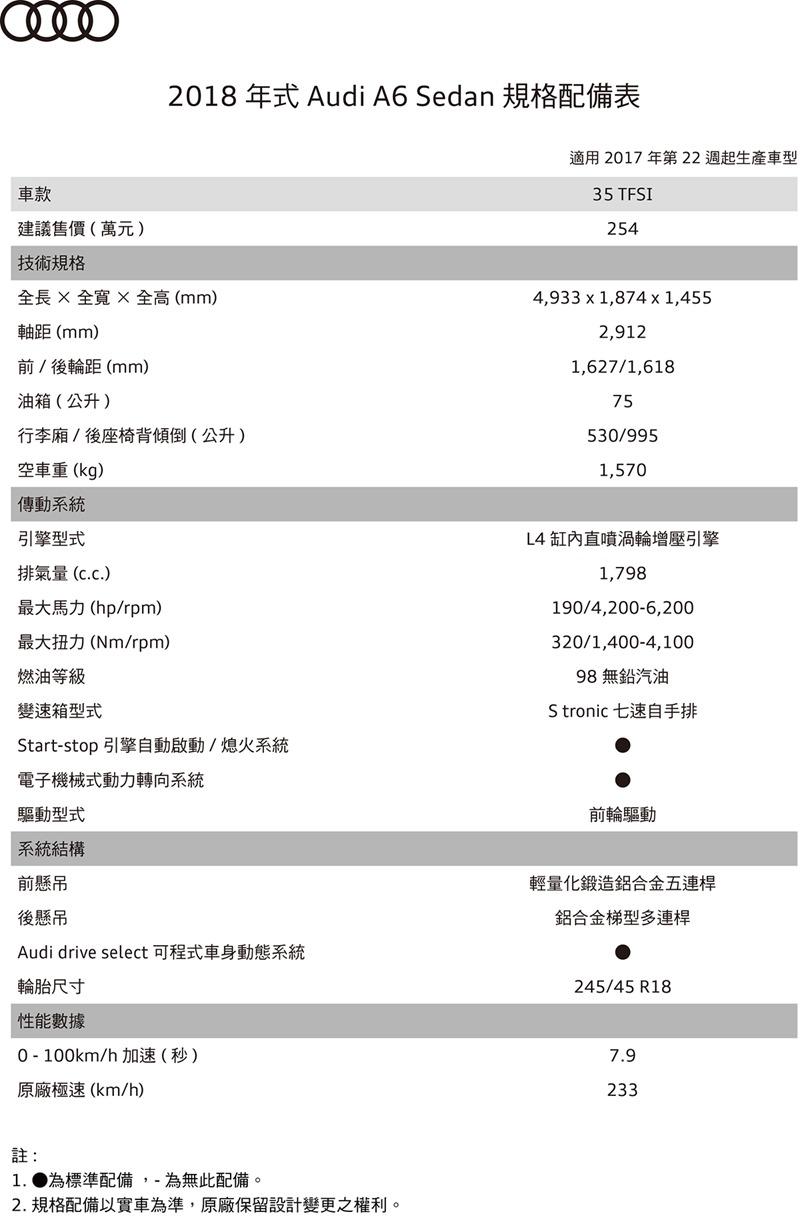 COSTCO 賣 Audi A6!原價 254 萬直接下殺 190 萬有找 10939671937054