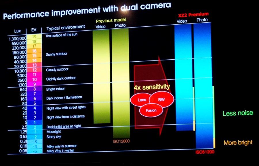 黑科技解密 Sony Mobile Xperia XZ2 Premium 雙鏡頭怪獸級攝影 DSC0530