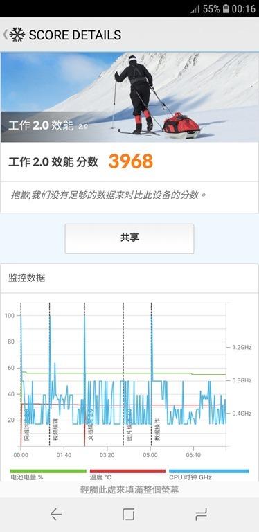 八千不到即可擁有,玩美自拍、超大全螢幕、高 CP 值的 Samsung Galaxy J6 Screenshot_20180628-001637_PCMark