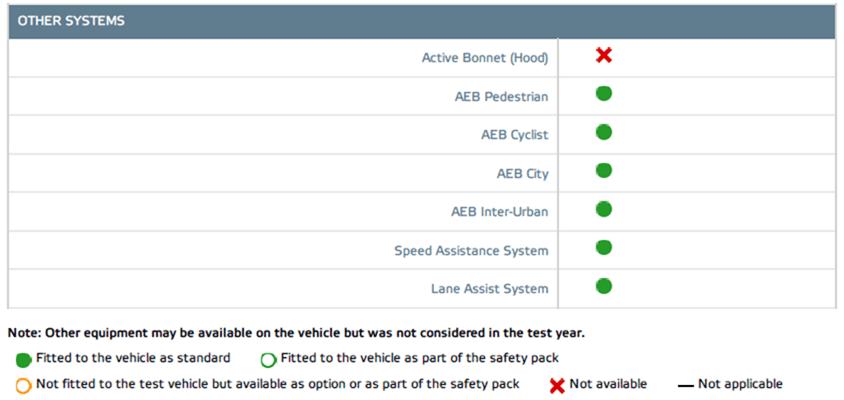 2018 Volvo XC40 拿下 EURO NCAP 五顆星最高安全評價 image-11