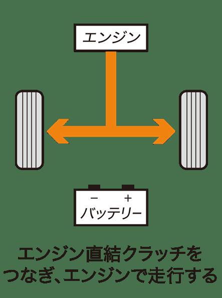 Honda CR-V 小改款首次搭載油電混合動力,日本 Honda 將於 8/30 亮相 img_s05_hybrid_03