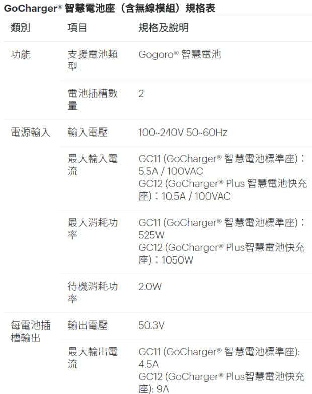 GoCharger 智慧電池快充座正式開賣,在家充電超方便 (全車系適用) Image-004