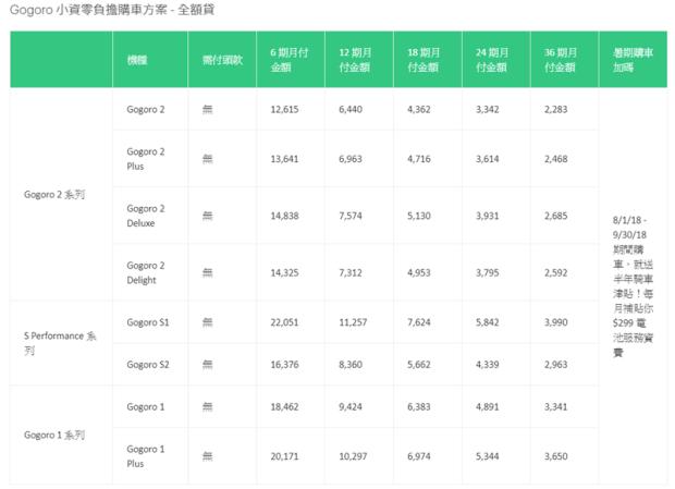 Gogoro 推出日付 66 元購車再送車險 + 6個月電池費津貼 Image-010