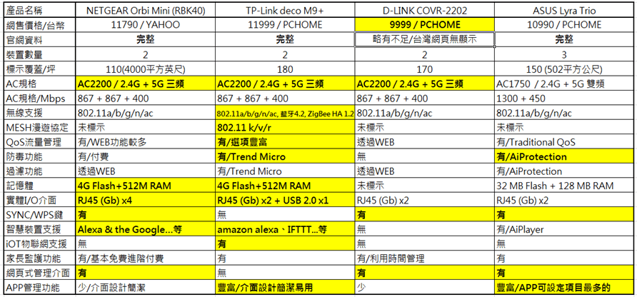 萬元 MESH 路由器大 PK (NETGEAR Orbi RBK40、TP-Link deco M9 Plus、D-LINK COVR-2202、ASUS Lyra Trio) image