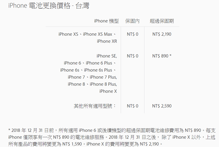 iPhone 原廠電池更換優惠最後 7 天,明年起調漲 700 元(iPhone X除外) %E5%9C%96%E7%89%87-001