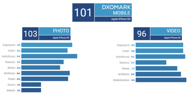 DxOMark 評比 iPhone XR 為「排名最高的單鏡頭手機」,低空超越 2017 年的 Pixel 2 Image-016