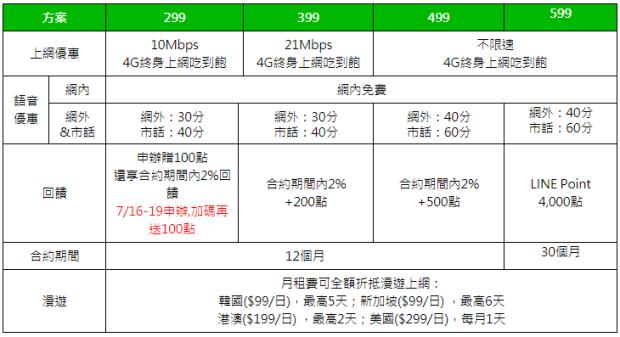 只有 4 天!LINE MOBILE 299 吃到飽限時快閃加碼,每天不到 10 元 Image-085