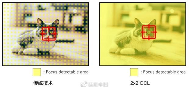 Sony 發表全像素對焦 2X2 On-Chip Lens 技術,對焦更快、感光度更高、畫質更好 b8ffbf1bly1g9qb2qqhfvj20v20erne7
