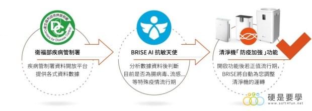 疫情不斷升溫,BRISE 空氣清淨機推出「防疫強化」模式,主動提高過濾效率 asset-epidemic-prevention-1024x365-1