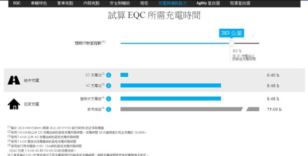 [試駕] 讓人合不攏嘴的賓士首款電動車 Mercedes-Benz EQC 400 4MATIC 運動版 %E5%AE%98%E7%B6%B2%E5%85%85%E9%9B%BB