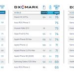 DxOMark手機主鏡頭/自拍/音質上榜排名統計(2020年9月),你喜歡的有在榜上嗎?
