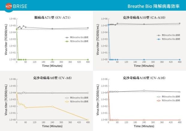 空氣清淨機品牌 BRISE 公佈國家衛生研究院合作結果,對病毒降解率達99.99% %E5%9C%96%E4%B8%80%EF%BC%9ABreathe-Bio-%E6%BF%BE%E7%B6%B2%E5%B0%8D%E5%8F%B0%E7%81%A3%E6%B5%81%E8%A1%8C4-%E7%A8%AE%E8%85%B8%E7%97%85%E6%AF%92%E9%99%8D%E8%A7%A3%E6%95%88%E7%8E%87%E9%81%9499.99