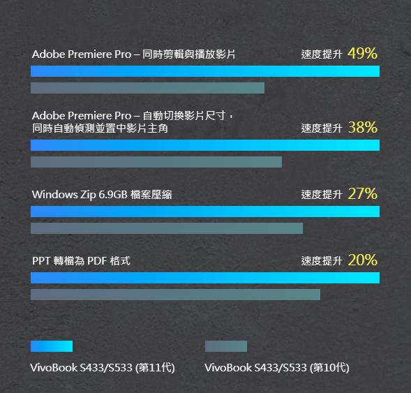 ASUS VivoBook S14 評測:搭載 Intel 最新 11 代處理器,搭配 ASUS 智慧效能技術,性能提升更有感 image-3
