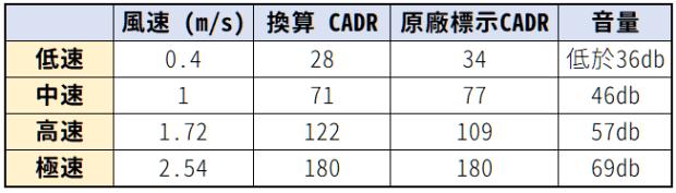 cado LEAF 120 評測:金屬兼具溫潤質感,全方位360度,擺在桌上都好看的空氣清淨機 image-4