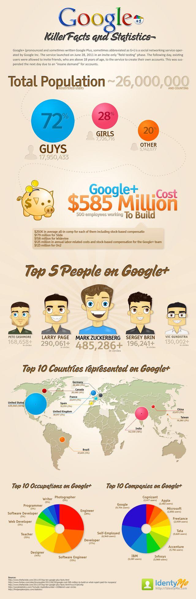 Infografia con estadisticas de Google Plus 2 Infografía con diferentes datos estadísticos de Google Plus
