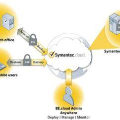 Symantec Endpoint Protection Architecture Diagram Saas Www Softasuperstore Com Suomen Vanhin It Alan Ohjelmistojen Nettikauppa Sisaltaa Rajoittamattoman Maaran Remote Ja Sovellusagentteja Backup Exec Voidaan Asentaa Erilliseen Fyysiseen Palvelimeen V Ray Plus
