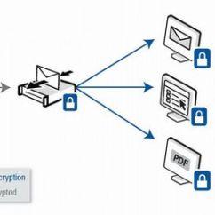 Symantec Endpoint Protection Architecture Diagram Western Unimount Relief Valve Www Softasuperstore Com Suomen Vanhin It Alan Ohjelmistojen Nettikauppa Pgp Universal Gateway Email Benefits