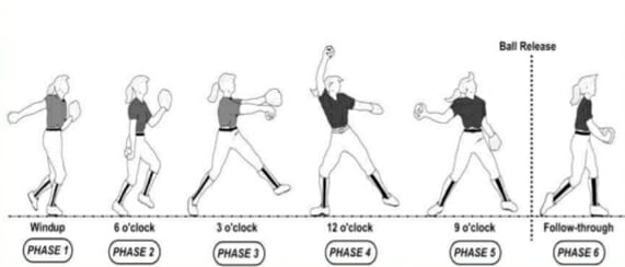 The Basics of Windmill Pitching + A Pitching Drill for