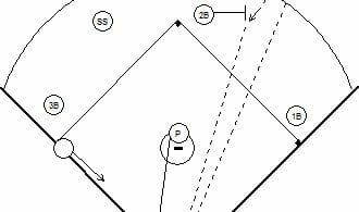 Softball Drills for Indoor Training and Conditioning!