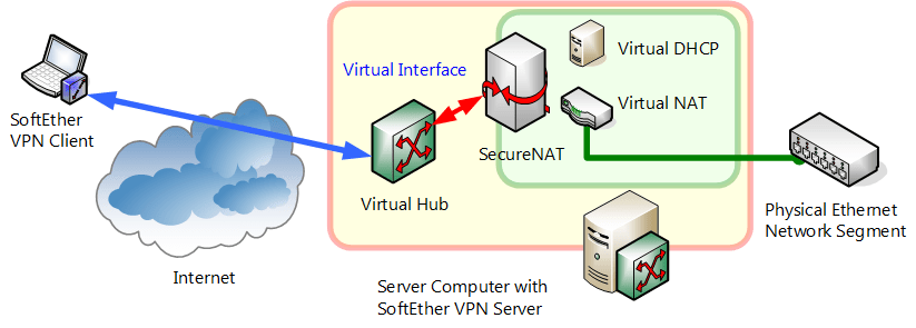 stack diagram virtual environment wiring two three way switches 3 7 nat dhcp servers softether vpn project 1 png
