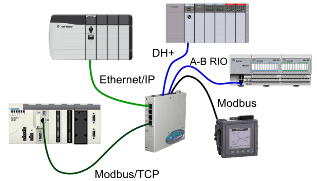 Image result for common protocols used in plc images