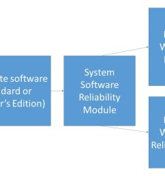 system software reliability analysis [ 1280 x 720 Pixel ]