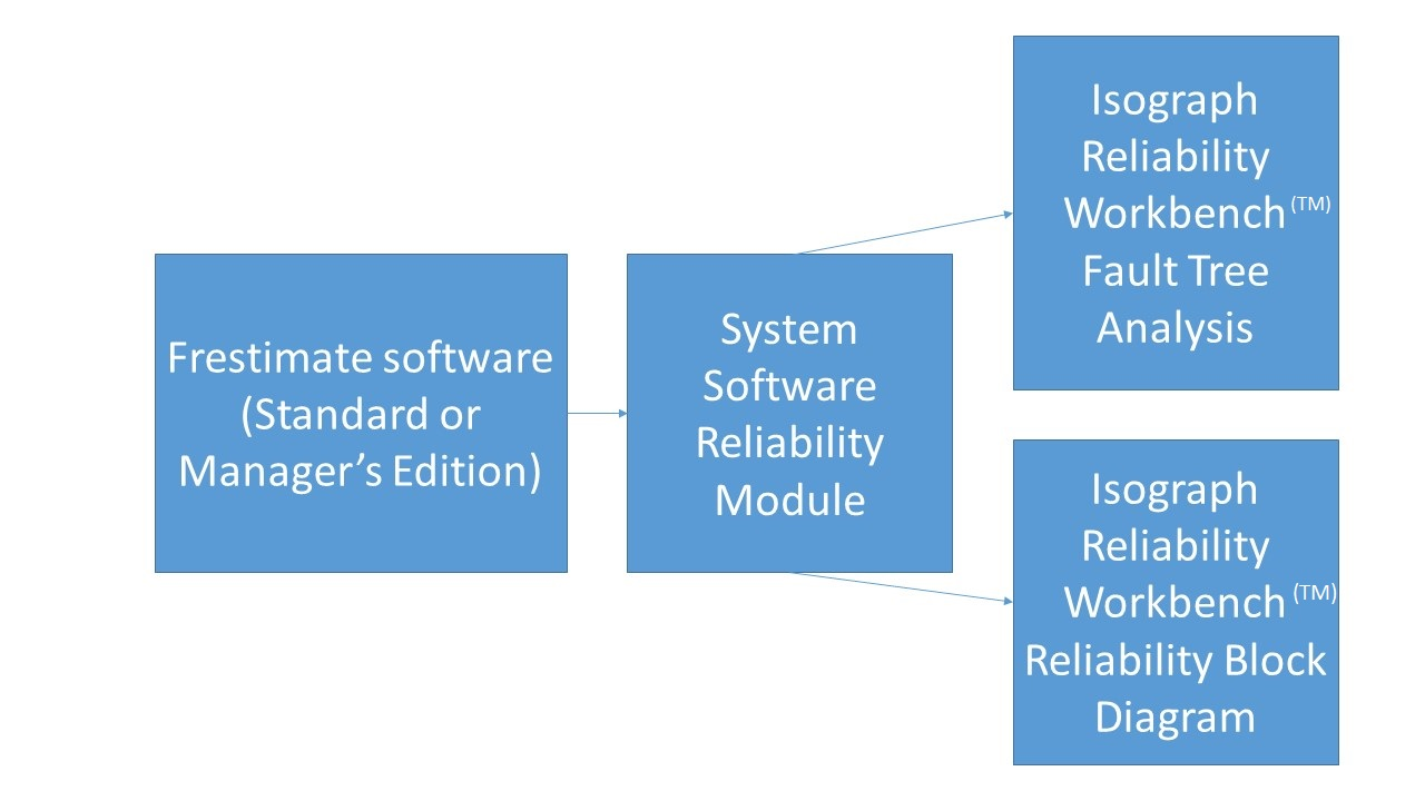 hight resolution of system software reliability analysis