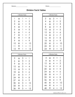Division Facts Tables 1,2,3 and 4 Worksheet