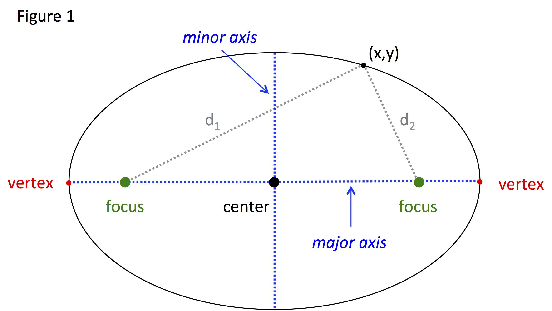 conic sections diagram influenza venn ellipse standard equation
