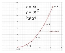 Parametric Equations: Eliminating Parameters
