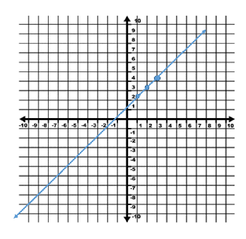 Graphing a Linear Equation Using a T-Chart