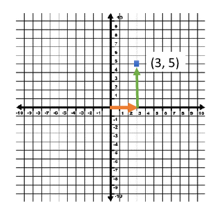 Graphing Points on a Coordinate Plane