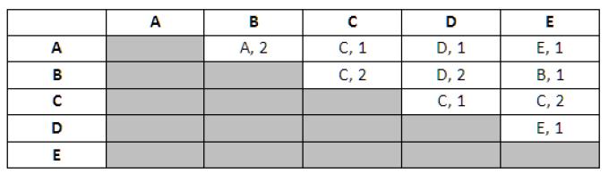 confronto a coppie - la tabella