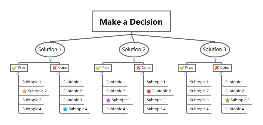 Le mappe mentali per prendere decisioni - decision making