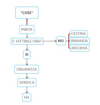 Le fasi del metodo GTD