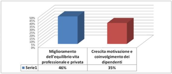 Smart Working: i benefici per le aziende