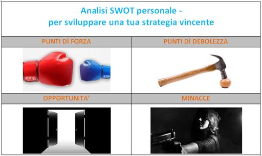 swot personale:lo strumento per fare l'analisi