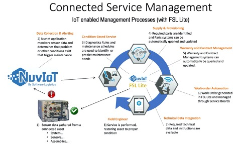 Connected Service Management