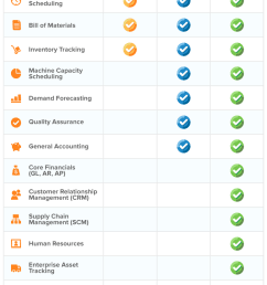 functional areas for mrp i mrp ii and erp software [ 800 x 1140 Pixel ]